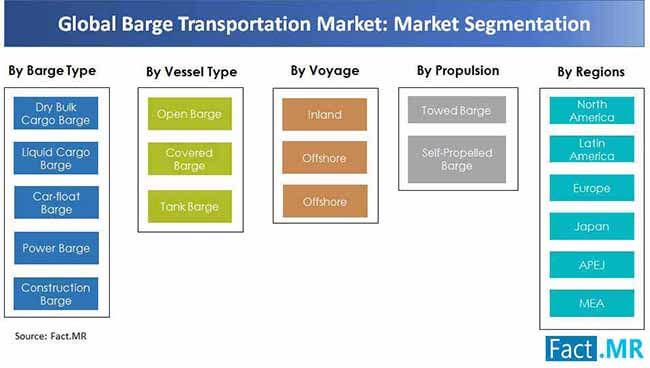 barge transportation market market segmentation