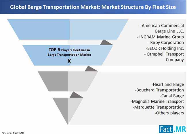 barge transportation market market structure