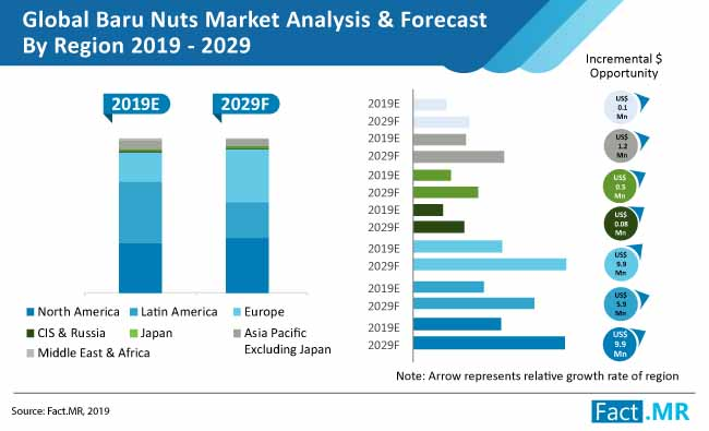 baru nuts market growth analysis