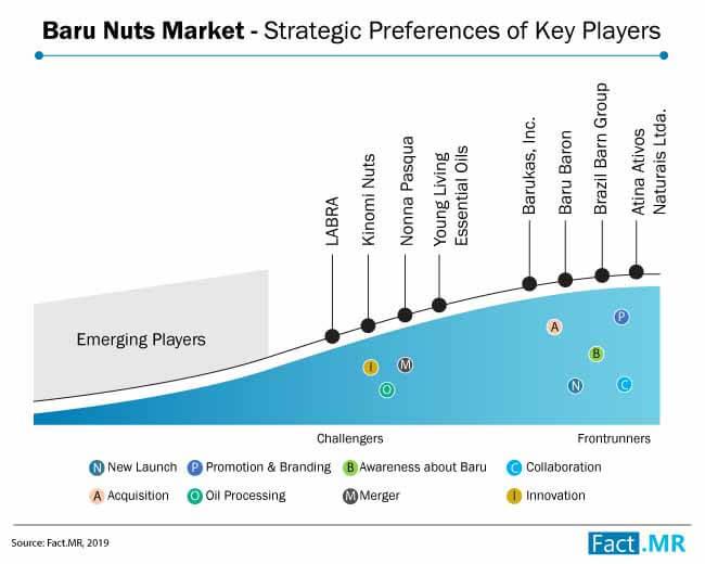 baru nuts market strategy analysis