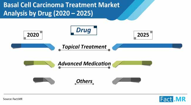 basal cell carcinoma treatment market analysis by drug
