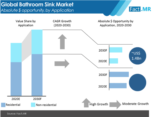 bathroom sink market absolute $ opportunity by application