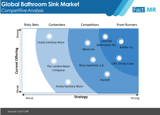 bathroom sink market competitive analysis