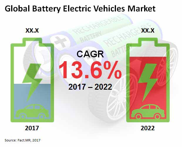 battery electric vehicles market