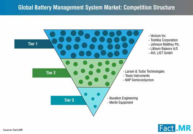 battery management system market competition structure