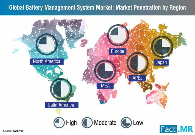 battery management system market penetration by region