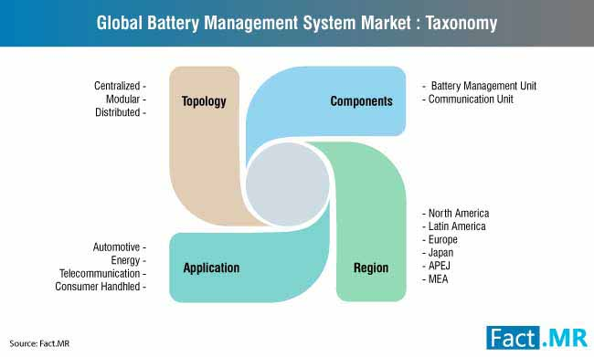 battery management system market taxonomy