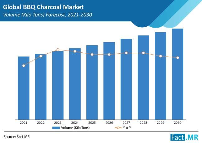 bbq charcoal market volume