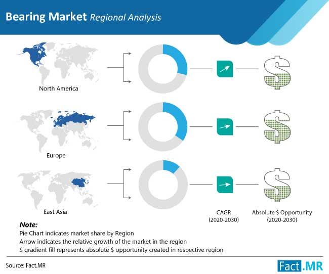 bearing market regional analysis