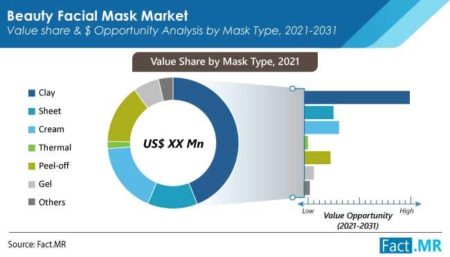 beauty facial mask market type