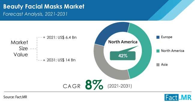 Beauty facial masks market forecast analysis by FactMR