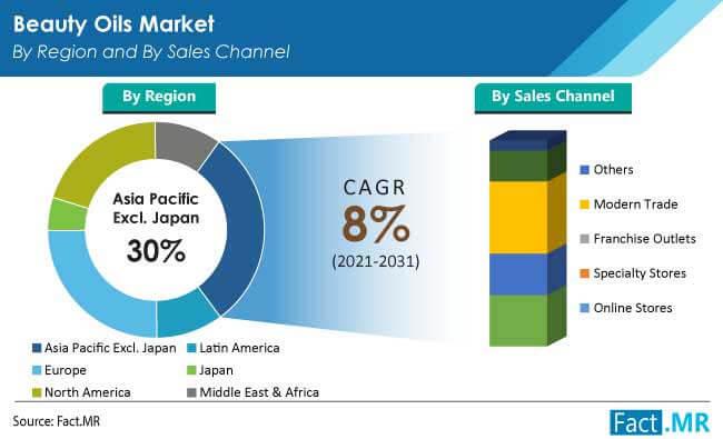 beauty oils market region by FactMR