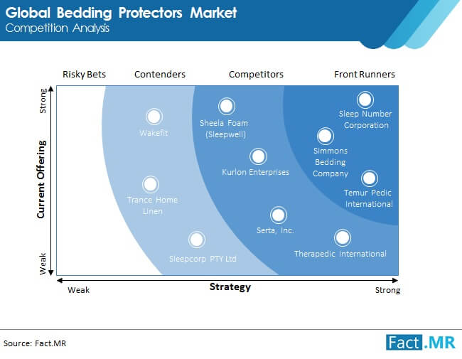 bedding protectors market competition analysis