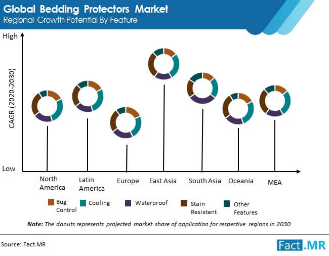 bedding protectors market regional growth potential by feature