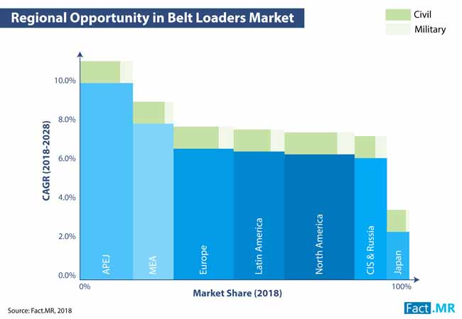 belt loaders market 0