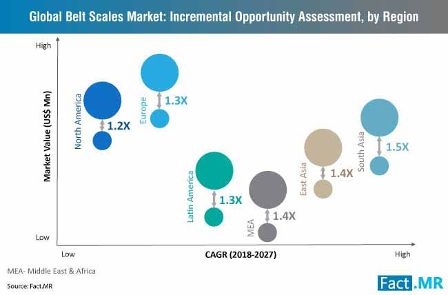 belt scales market incremental opportunity assessment by region