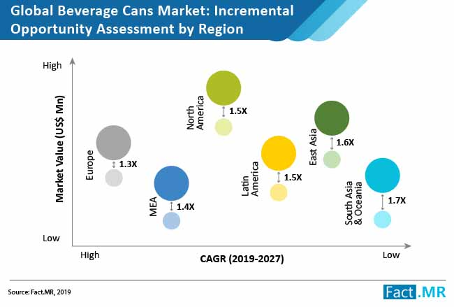 beverage cans market incremental opportunity assessment by region