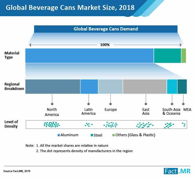 beverage cans market size