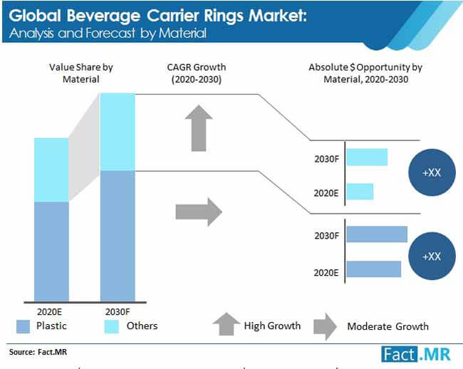 beverage carrier rings market analysis and forecast by material
