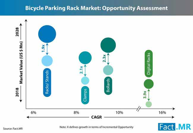 bicycle parking rack market 0
