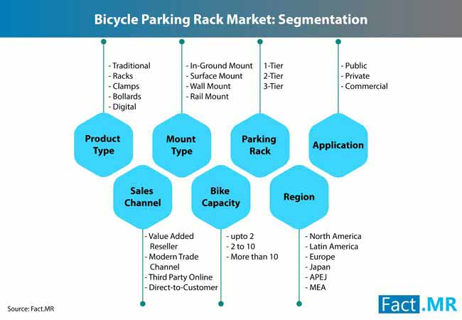 bicycle parking rack market 1