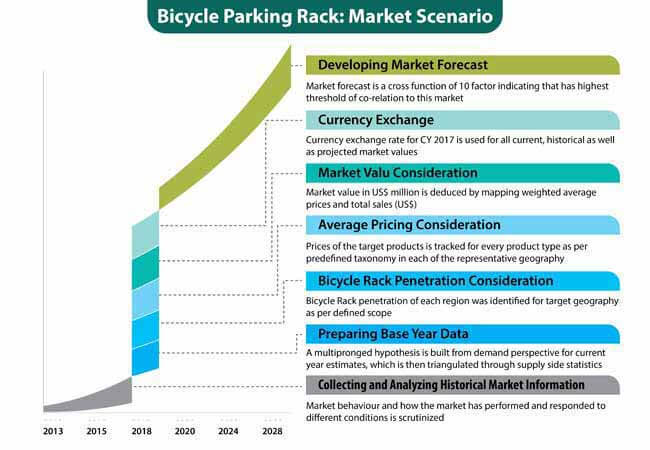 bicycle parking rack market 3