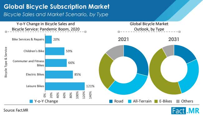 Bicycle subscription market bicycle sales and market scenario by type from Fact.MR