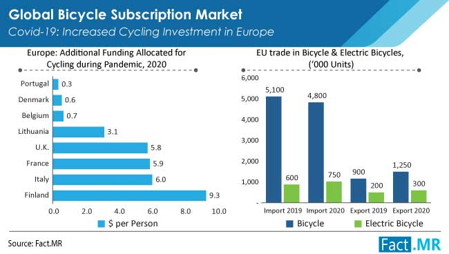 Bicycle subscription market covid-19 increased cycling investment in europe by Fact.MR