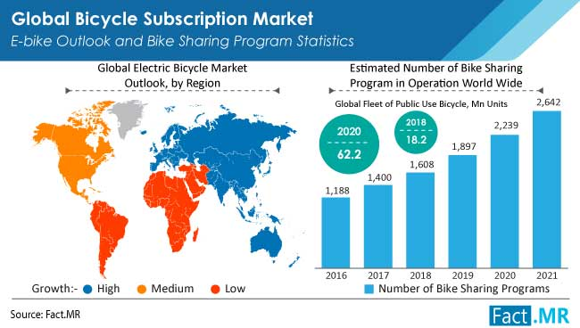 Bicycle subscription market e-bike outlook and bike sharing program statistics by Fact.MR