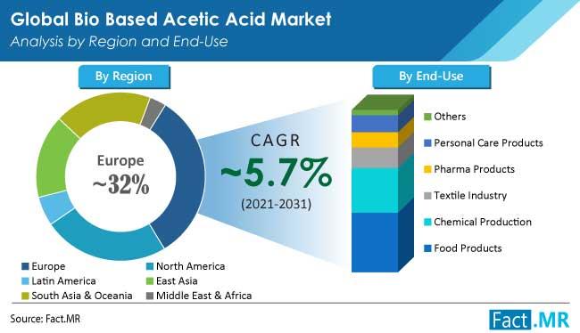 bio based acetic acid market region by FactMR