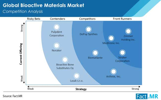 bioactive materials market competition by FactMR