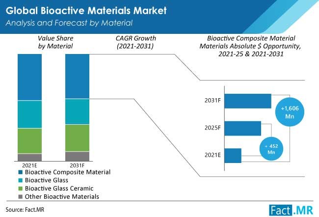 bioactive materials market material by FactMR