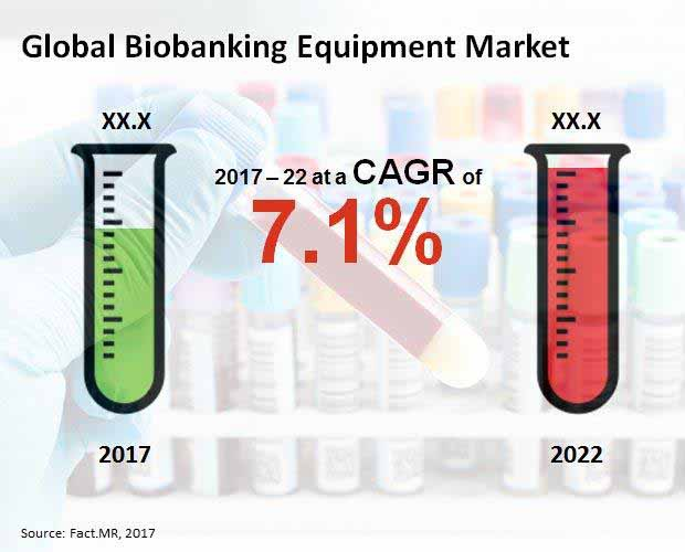 Biobanking Equipment Market
