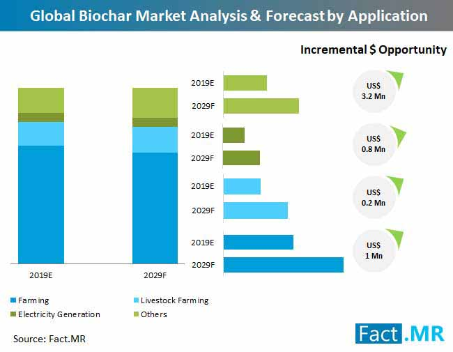 biochar market analysis forecast by application
