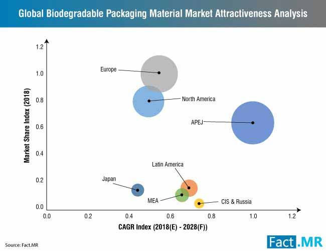 biodegradable packaging material market 0