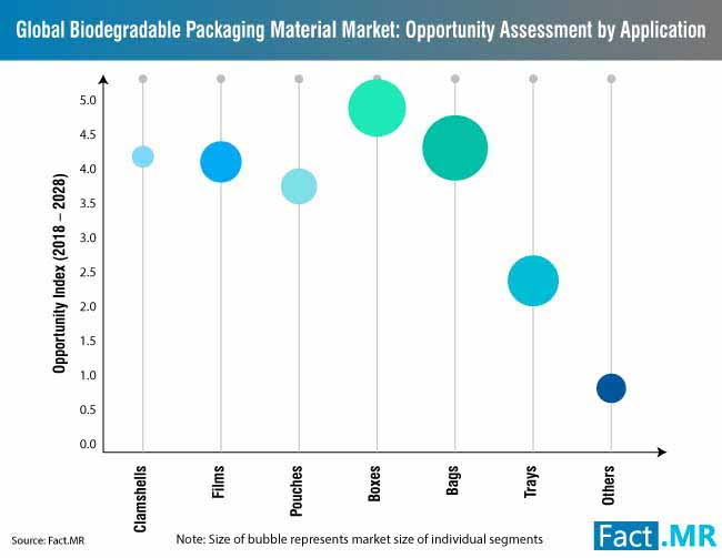 biodegradable packaging material market 1