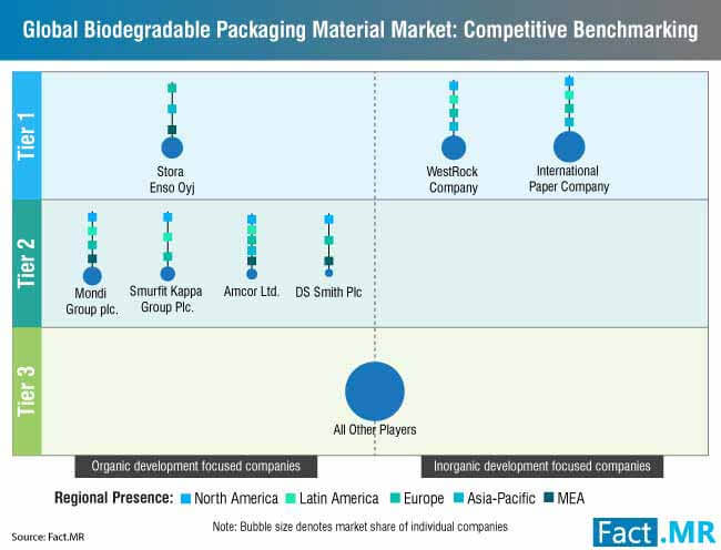 biodegradable packaging material market 2