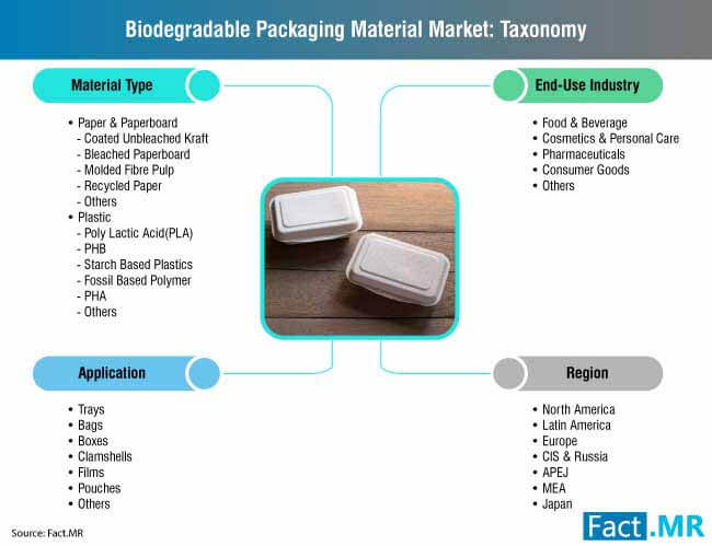 biodegradable packaging material market 3