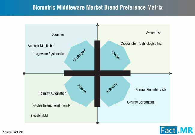 biometric middleware market 2