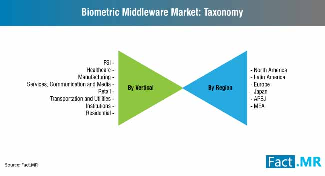 biometric middleware market 3