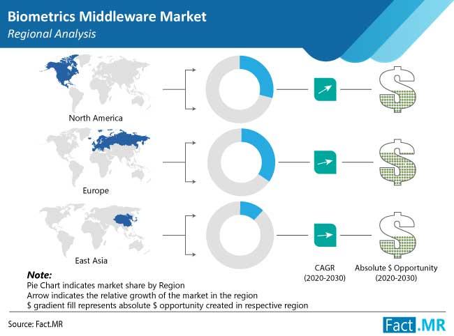 biometrics middleware market regional