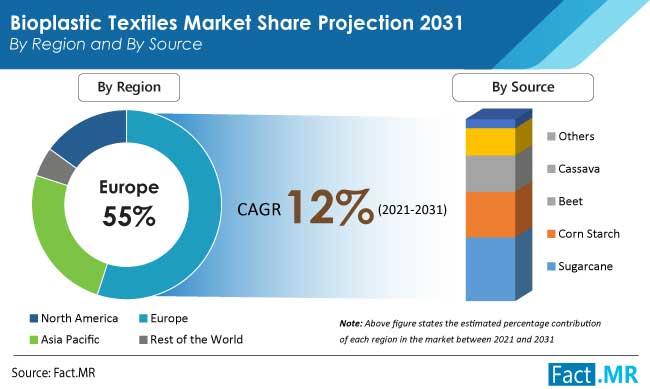 bioplastic textiles market region