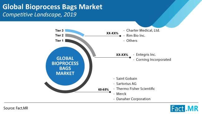 bioprocess bags market competition landscape