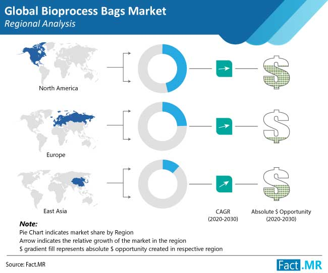bioprocess bags market regional analysis