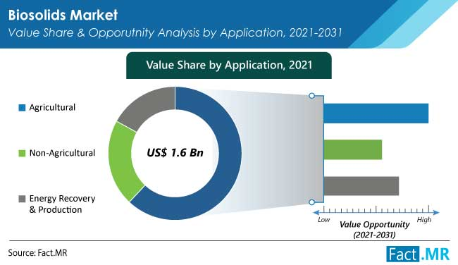 Biosolids market application value share and opporutnity analysis by application from Fact.MR