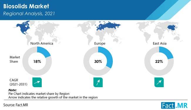 Biosolids market region regional analysis 2021 2031 by Fact.MR