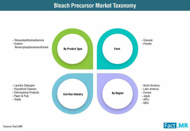 bleach precursor market 0
