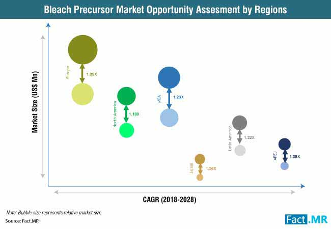 bleach precursor market 1
