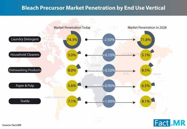 bleach precursor market 2