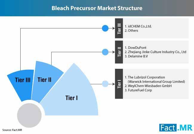bleach precursor market 3